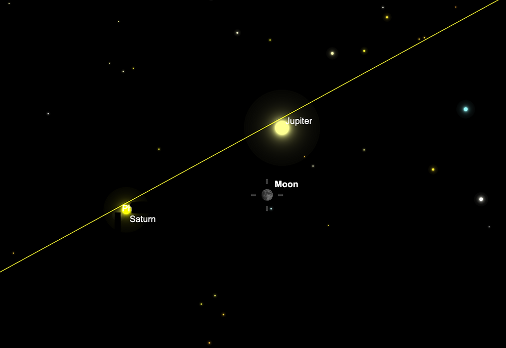 Triangle of Moon, Jupiter, and Saturn; Aug. 1, 9 pm