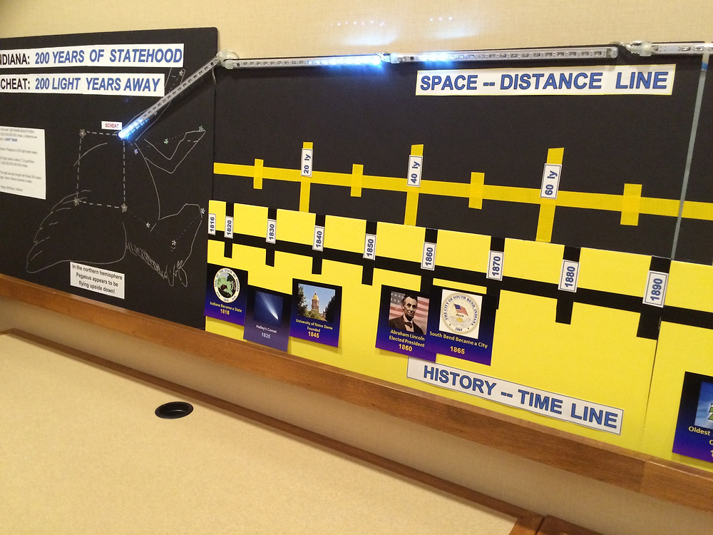 Indiana space-distance-history time lines