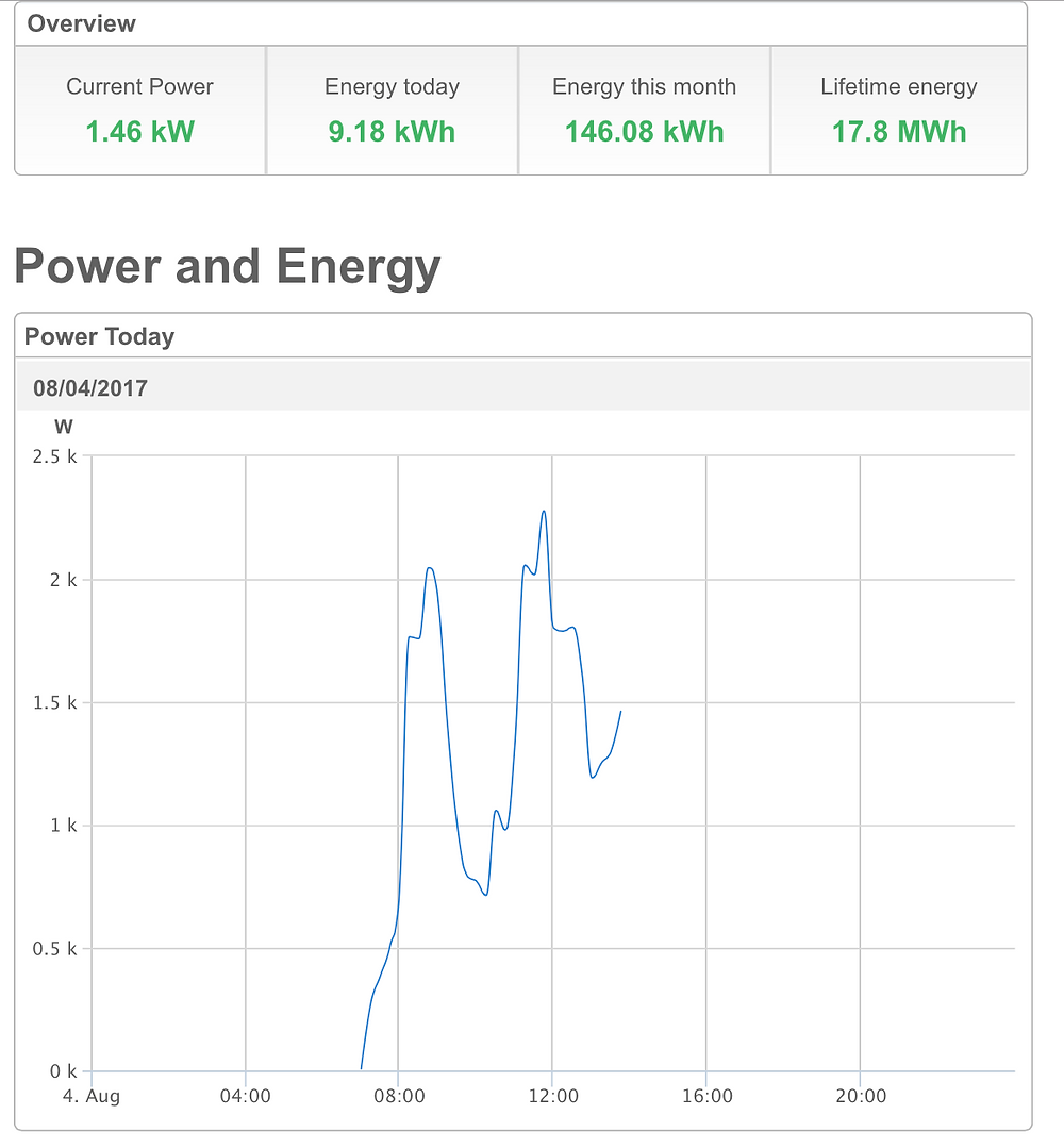 """Graph: """"Power Today"""" from St. Anthony de Padua Catholic Church"""