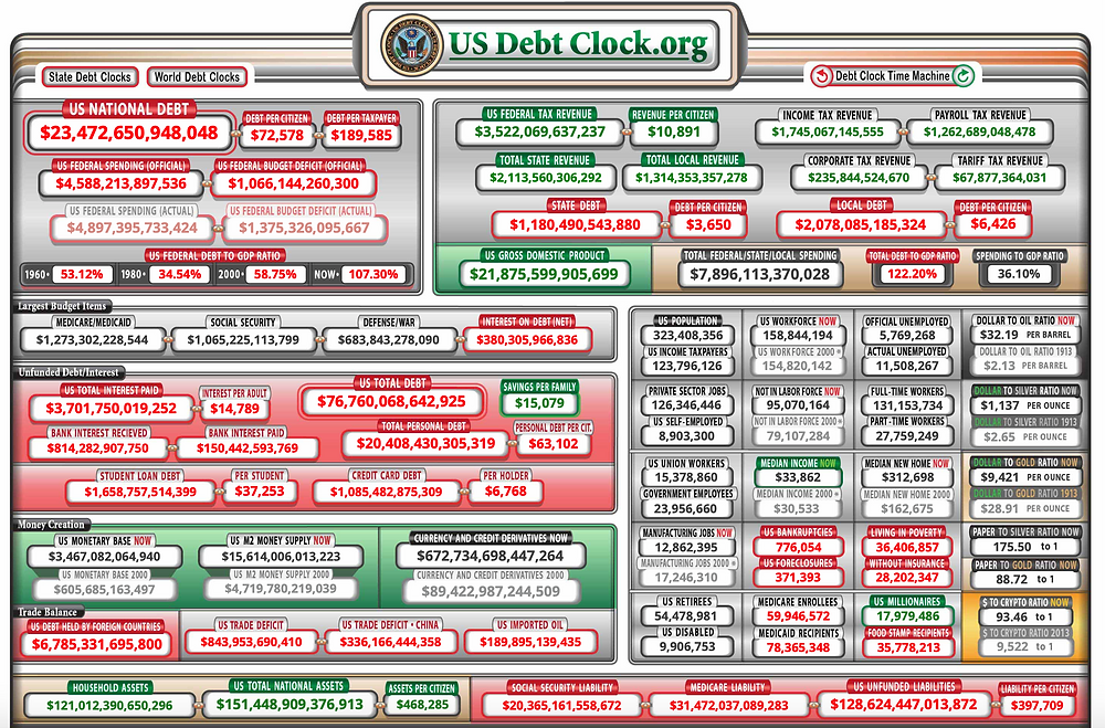 National debt as of 2020 March 17.  Image courtesy of USDebtClock.org