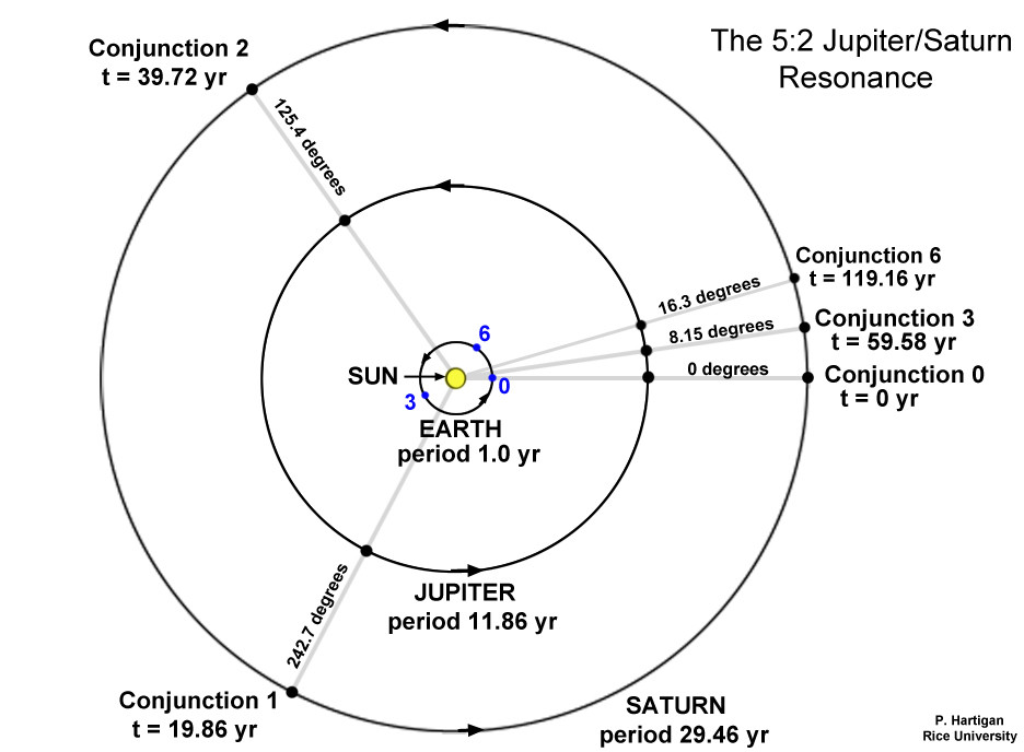 5:2 Jupiter/Saturn Resonance by Patrick Hartigan