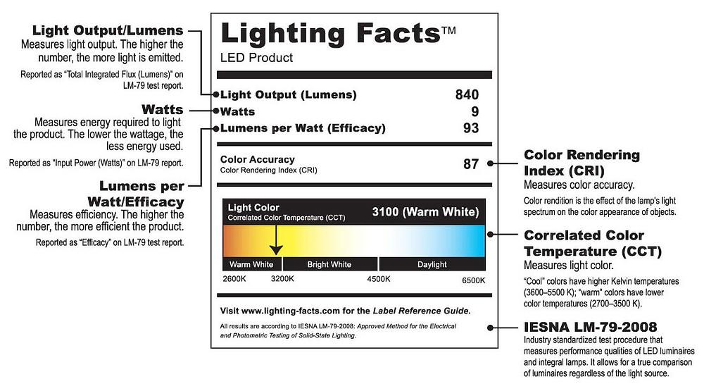 Sample of DOE Lighting Facts for a 3100K Warm White light.