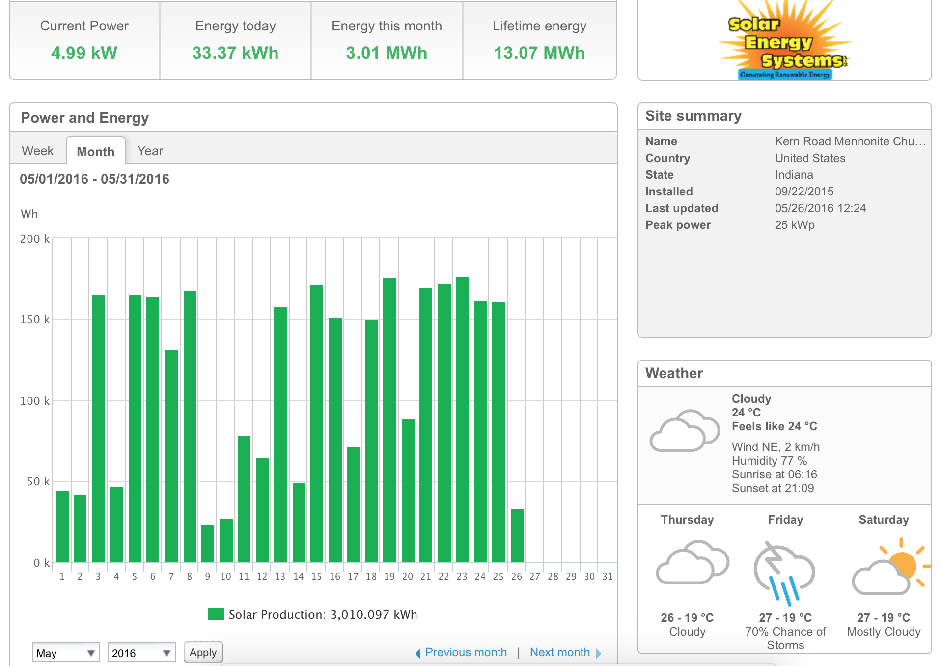 Monitor Solar Power