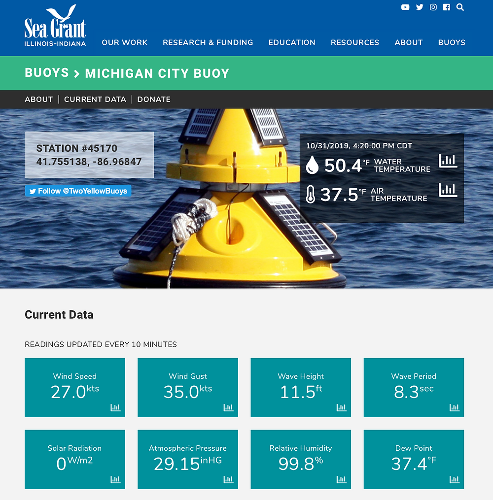 Michigan City weather buoy, 10/31/19