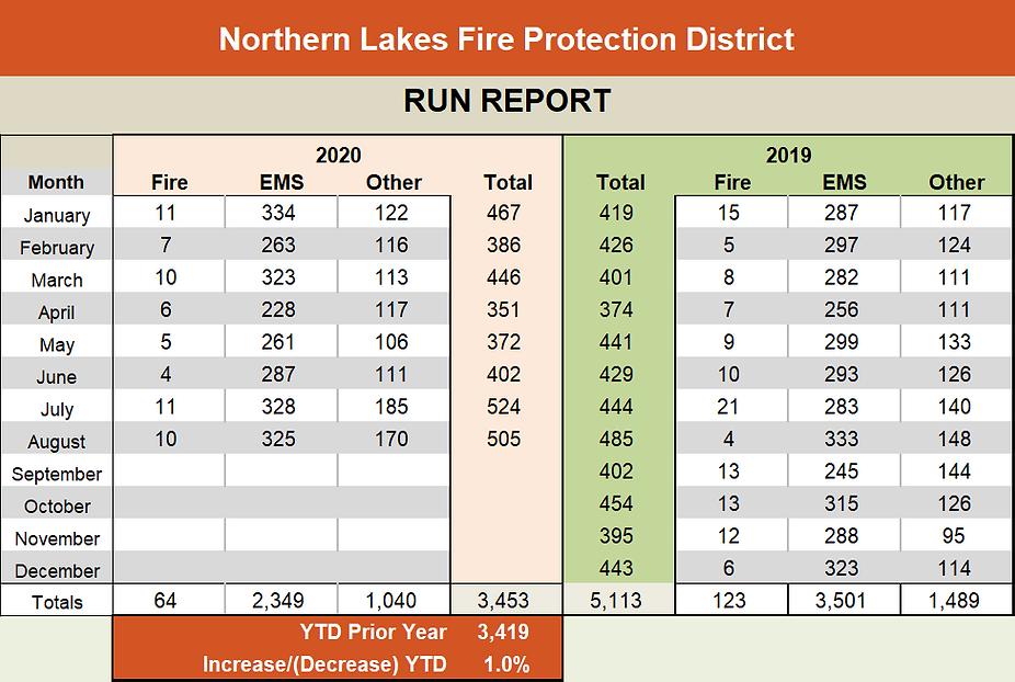 Run Report YTD August.png