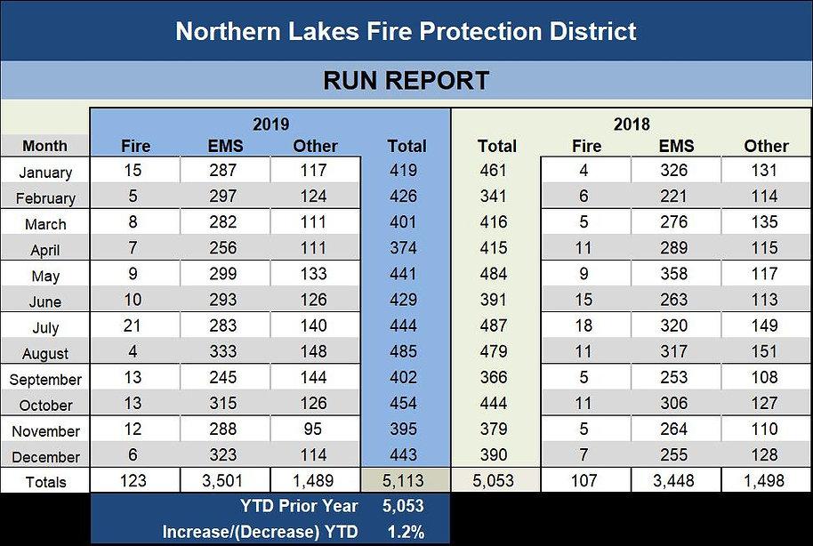 Run Report YTD 2019.jpg