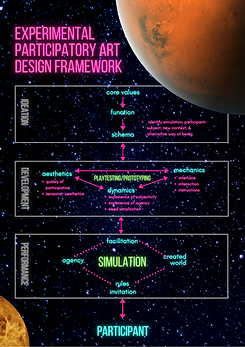 Copy of Experimental Participatory art design framework.png