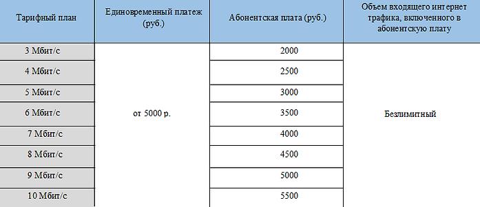 Тарифы для юридических лиц от WIMAX.GURU