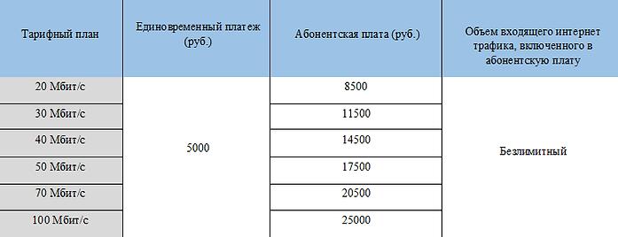 Доп. тарифы для юридических лиц от WIMAX.GURU