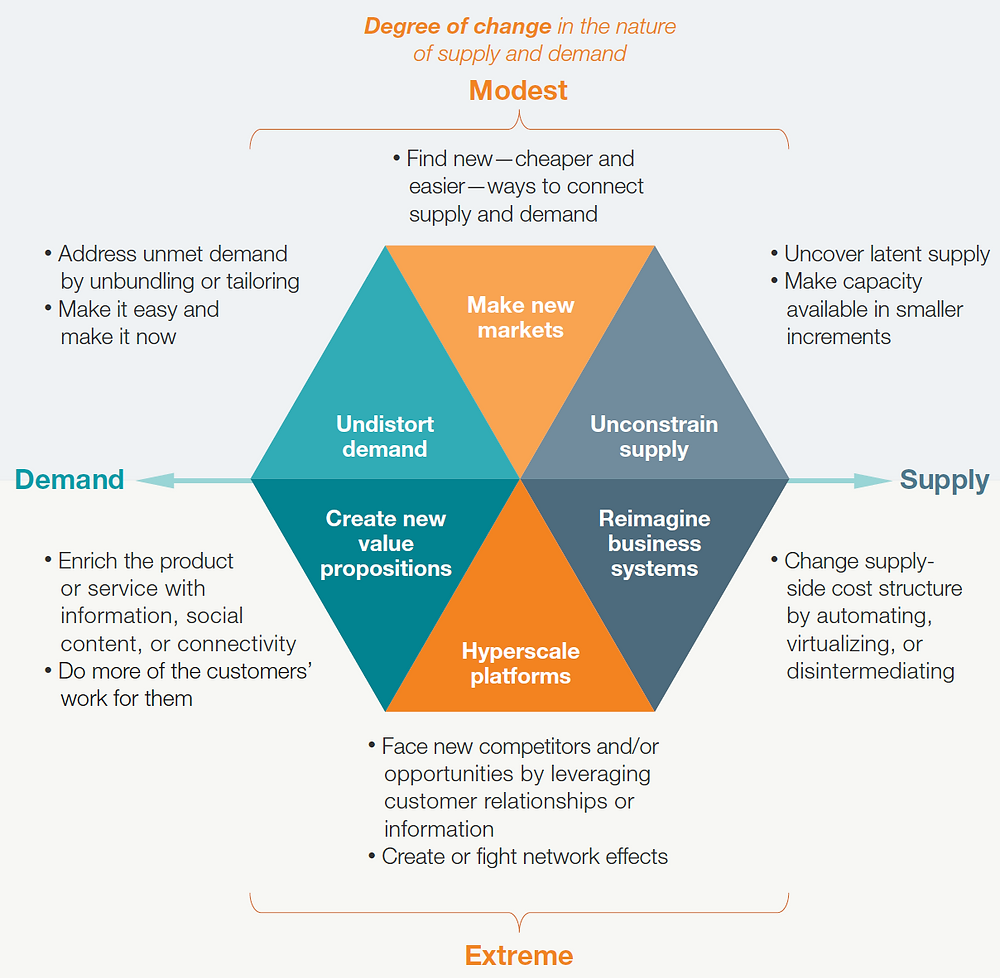 Graph: Digitization can disrupt industries when it changes the nature of supply, demand