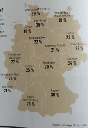 Die Höhe der Kaufnebenkosten beim Immobilienkauf in Deutschland variiert zwischen den Bundesländern. Die Prozentsätze liegen zwischen 19 und 39%.