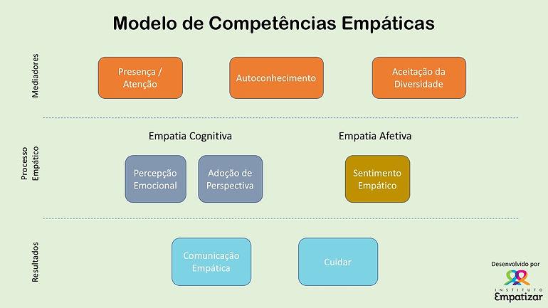 modelo_competências_empaticas.jpg
