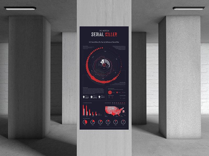 The American Serial Killer information design poster. Close look at Ted Bundy, Jeffrey Dahmer, and John Wayne Gacy. Serial Killer data. Underground pillar mockup application.