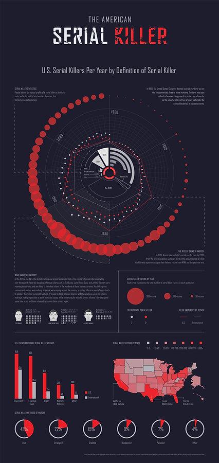 The American Serial Killer information design poster. Close look at Ted Bundy, Jeffrey Dahmer, and John Wayne Gacy. Serial Killer data.