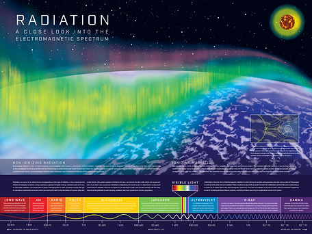 Radiation Poster infographic.