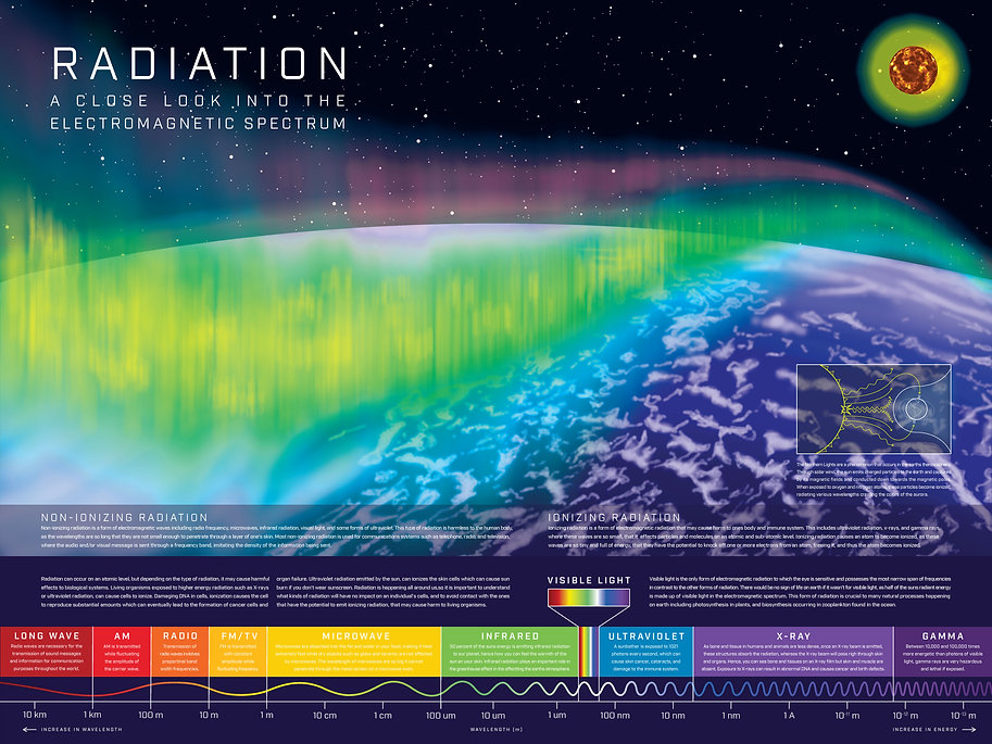 Radiation: A Close Look Into the Electromagnetic Spectrum