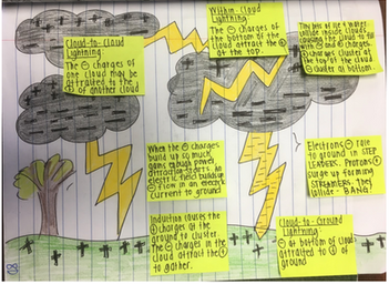 Problem Solving in Science: Teaching Outside Our Comfort Zones