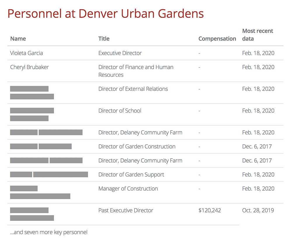 Denver Yimby: Denver Urban Gardens is Selling Donated Community Garden Land - Annual Report Financials