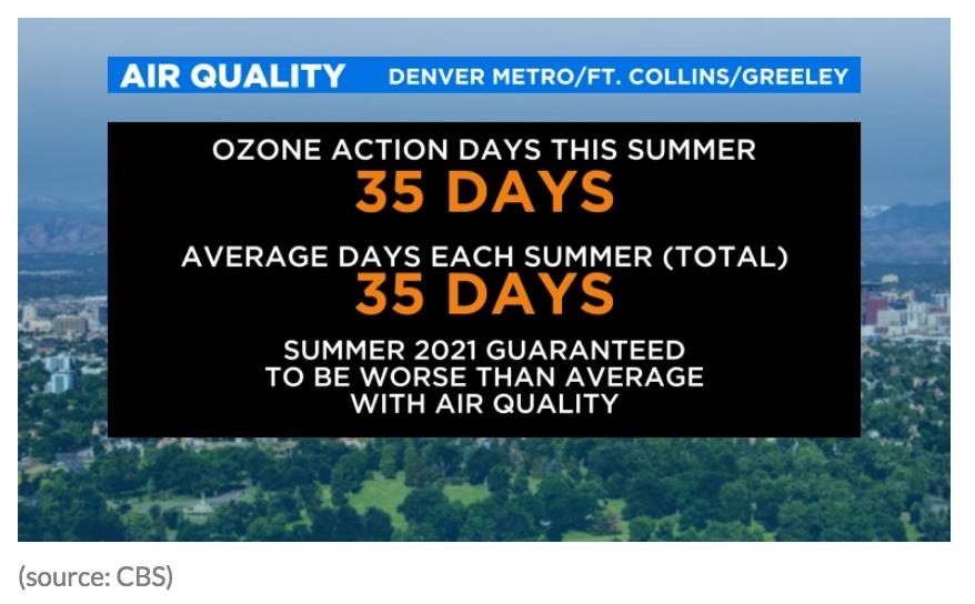 Denver Air Quality - Denver Yimby - Poor Air Quality