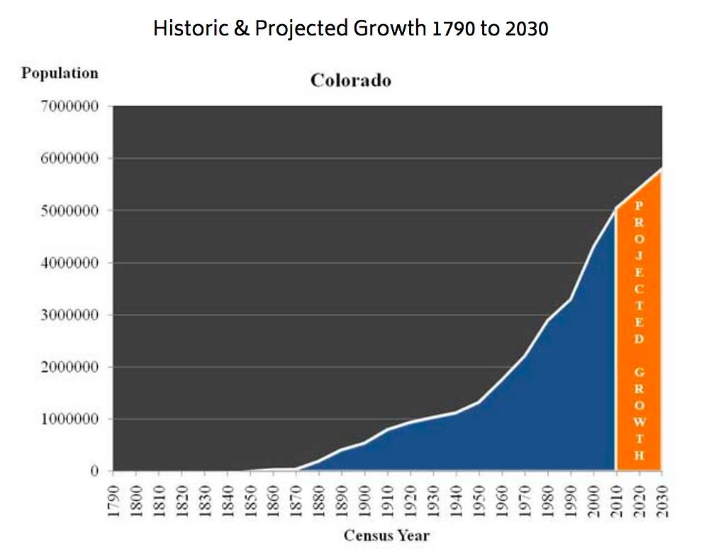 Denver Yimby: Colorado's Population Growth