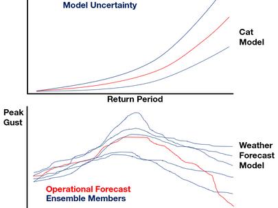 Weather Forecasting vs. Catastrophe Modelling