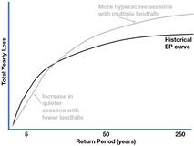 The 2020 Hurricane Season in a Wider Risk Context