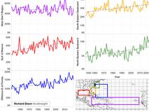 A Change in Atlantic Hurricane Potential?