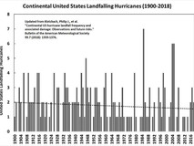 Historical Data and Climate Trends