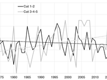 Some Head-Scratching About Hurricane Landfalls and Climate Change