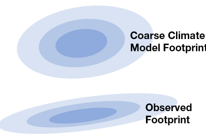 Climate modelling and catastrophe modelling