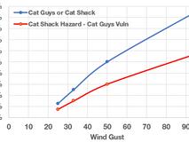 Hazard A + Vulnerability B ≠ Model C