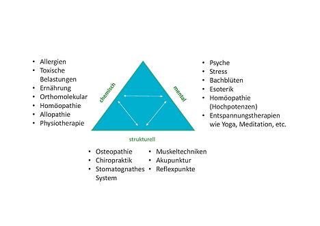 Triad of Health - Homöopathie, Toxische Belastungen, Orthomolekulare Medzin, Schwermeallausleitung, Akupunktur, Osteopathie, Bachblüten, Stressbewältigung, Manuelle Medizin, Allergien, Ernährung