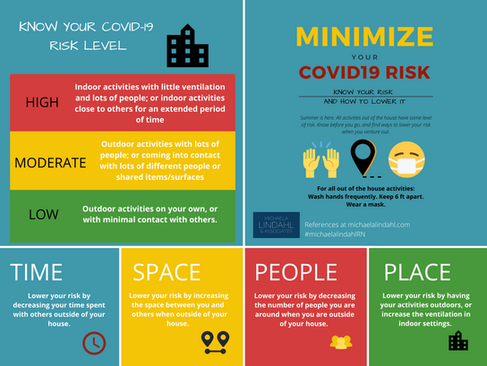 Know Your COVID-19 Risk Levels