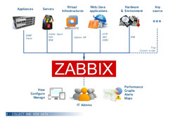zabbix-monitoring-in-5-pictures-2-638.jp