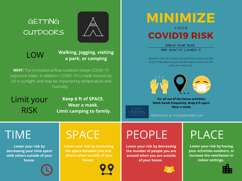Low Risk of COVID-19 Exposure for Getting Outdoors