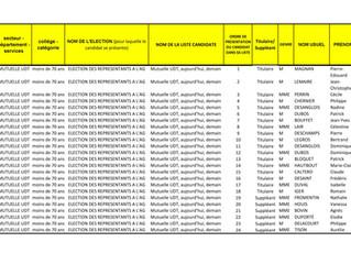 Liste des candidats à l'élection des délégués.