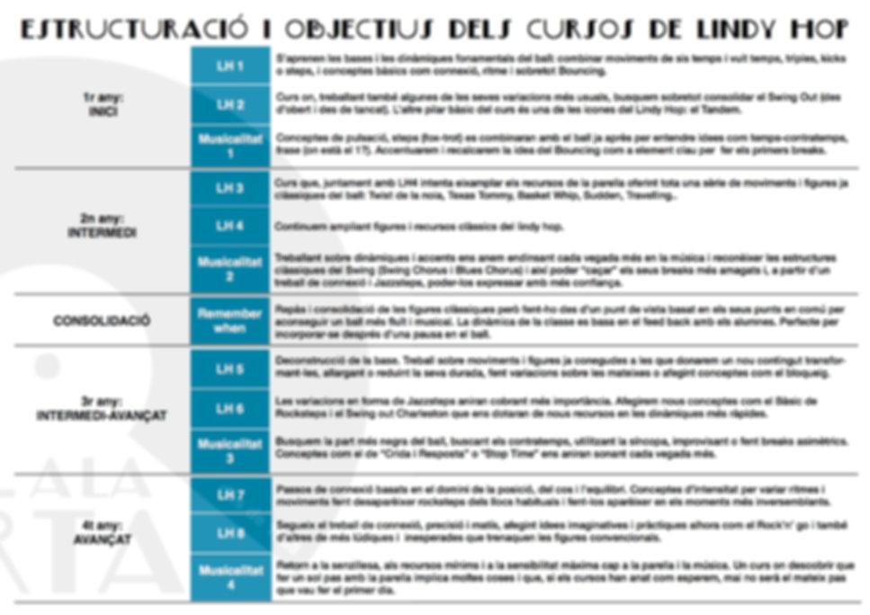 estructuració o objectius dels cursos de lindy hop a Ball a la carta de la Garriga