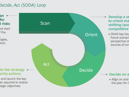 What goes around, comes around - from OODA to SODA