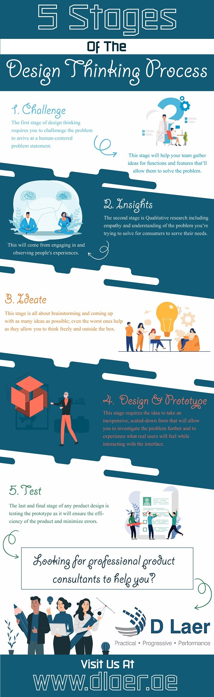 5 Stages of the Design Thinking Process