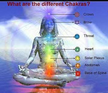 Location of the main Chakra areas.