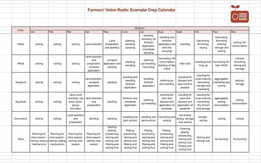 5Sb Example crop calendar.png