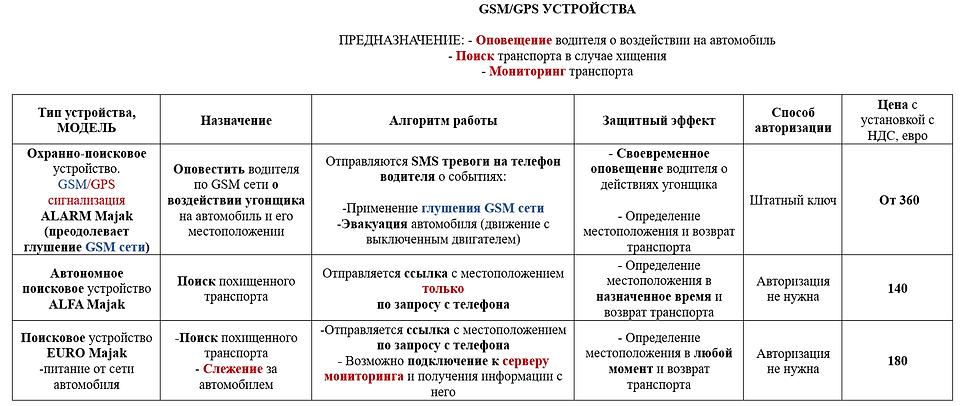 gps/gsm sistemas