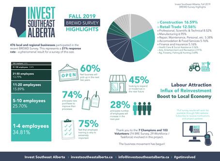 BREWD Fall 2019 Survey Highlights