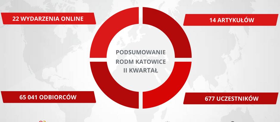 Podsumowanie II kwartału działalności RODM Katowice