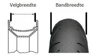 Welke band past op welke velg?