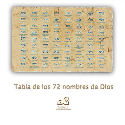 Tabla de los 72 nombres de Dios
