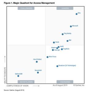 Magic quadrant for access management