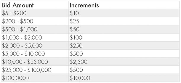 Bidding Increments Table