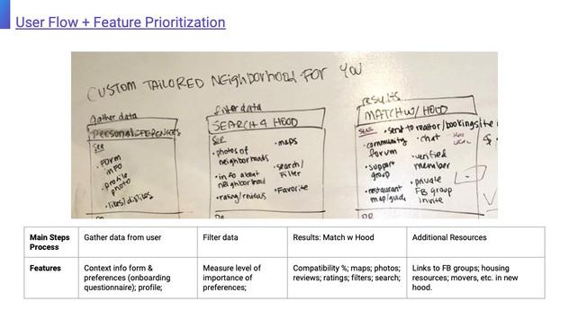 User Flow + Feature Priorization