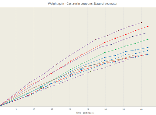 Resin testing at Orthotropic highlights range of moisture uptake rates